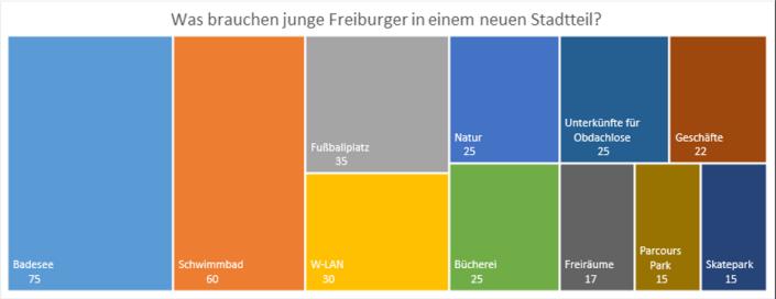 Was braucht ein neuer Stadtteil? Badesee (75), Schwimmbad (60), Fußballplatz (35), W-LAN (30), ...